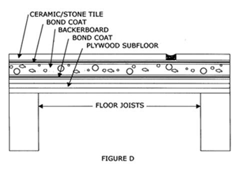 Floor Tile Installation Methods   The Tile Doctor
