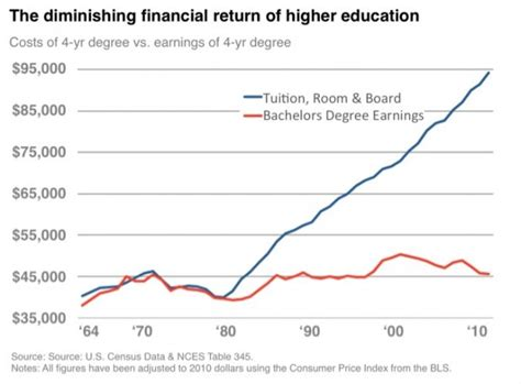 effect  education  income