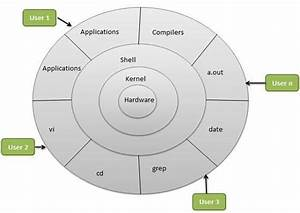 Components And System Architecture Of Linux  U2013 Learn Ethical Hacking