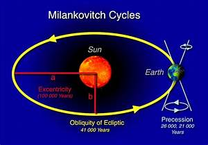 File Milankovitch-cycles Hg Png