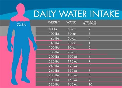 how many liters of water should you drink daily to lose