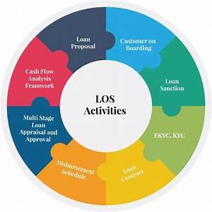 Loan Origination Software Solutions