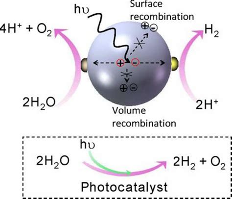 semiconductor based photocatalysts and role of cocatalysts in photocatalysis and