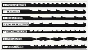 Choosing Scroll Saw Blades Woodworking Plans Pinterest