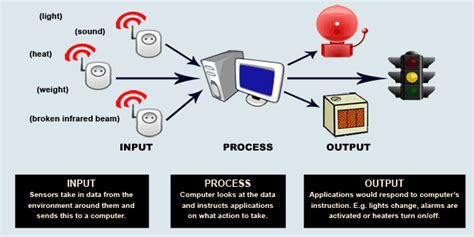 igcse ict control devices examples