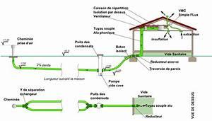 Plomberie Pour Les Nuls : un puits canadien chez moi le livre decroissance ~ Melissatoandfro.com Idées de Décoration