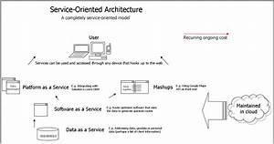 Web Service  U0026 Soa  Service Oriented Architecture