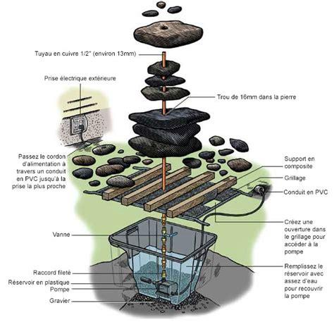 creer une fontaine de jardin acheter fabriquer une fontaine en