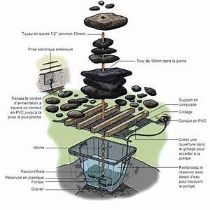 Fabriquer Une Fontaine Sans Pompe : cr er une fontaine de jardin soi m me le guide pas pas ~ Melissatoandfro.com Idées de Décoration