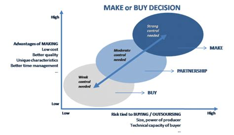Step-by-step guide to Make or Buy Decision