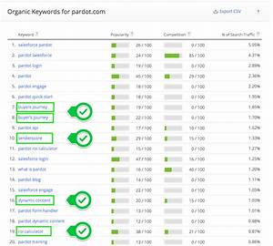 excel in search with this competitive analysis template With seo keyword research template