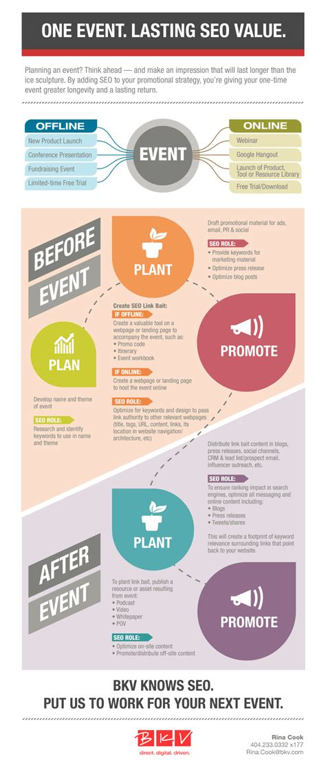 Marketing Advertising by 10 Infographics To Plan Your Next Event