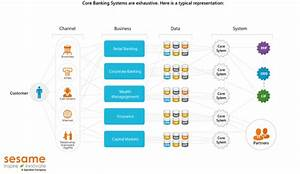What Startups Are Around Building Core Banking Systems