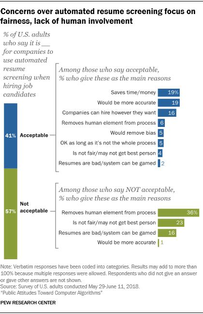 Resume Screening by Attitudes Toward Algorithmic Decision Pew