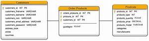 Star And Snowflake Schema In Data Warehousing