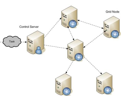 grid computing cloud networking data analytics