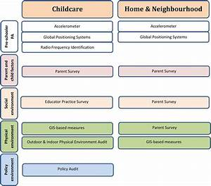 Influence of the day care, home and neighbourhood ...