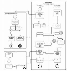 Swimlane Diagrams