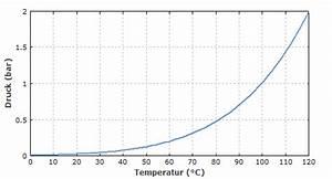 Verdunstung Wasser Berechnen Formel : rp energie lexikon wasserdampf siedetemperatur verdunstung kritischer punkt ~ Themetempest.com Abrechnung