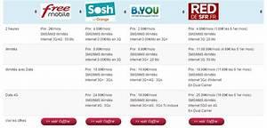 Comparatif Abonnement Mobile : forfaits mobiles la tendance est au low cost ~ Medecine-chirurgie-esthetiques.com Avis de Voitures