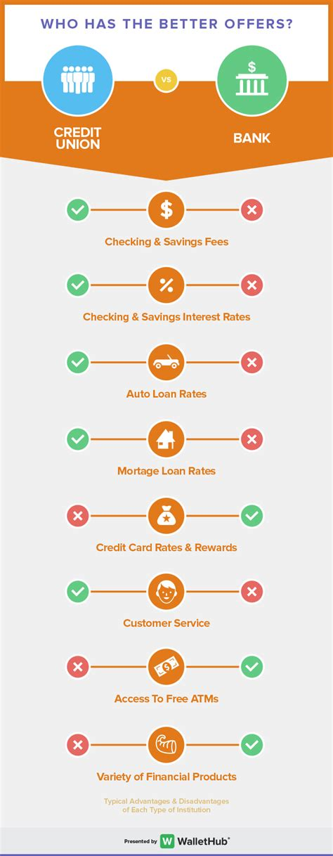 Credit Union Vs Bank What's The Difference?. Gothic Signs Of Stroke. Life Signs. Passion Signs. Fellow Signs. Road Indian Signs Of Stroke. Vacancy Signs Of Stroke. Cortisol Signs. Topographic Map Signs