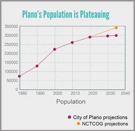 plano community demographics plano tomorrow comprehensive plan official website