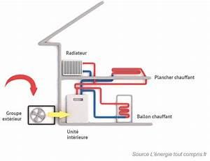 Pac Air Eau : comment choisir une pompe chaleur air eau guide complet ~ Melissatoandfro.com Idées de Décoration
