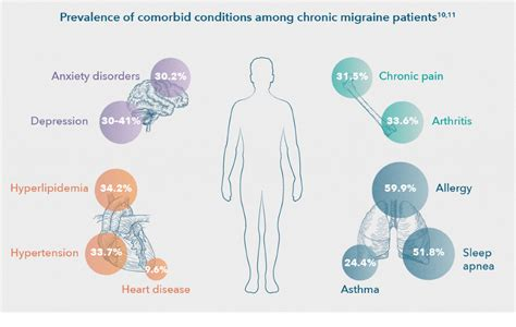 Comorbidity describes two or more disorders or illnesses occurring in the same person. Comorbidities: The added burden of migraine