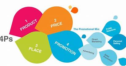 Marketing Mix 4p Approche 4ps Promotion Promocional