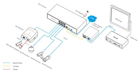Poe Cable Diagram by Poe Connection Poe Switch And A Computer