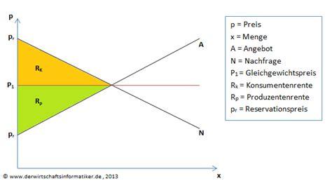 produzentenrente und konsumentenrente der winf