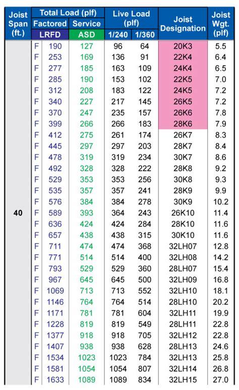 cj tables and 100 floor joist span tables u2014calculator