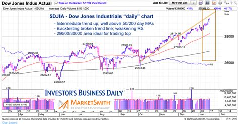 The dow jones industrial average (djia), dow jones, or simply the dow (/ˈdaʊ/), is a stock market index that measures the stock performance of 30 large companies listed on stock exchanges in the. Dow Jones Industrials Setting Up for a 30,000 Market Top ...