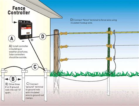 A Diagram To Wire A Electric Fence For by How To Install Your Electric Fence Equine Images Farm