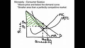 Monopoly And Consumer Surplus