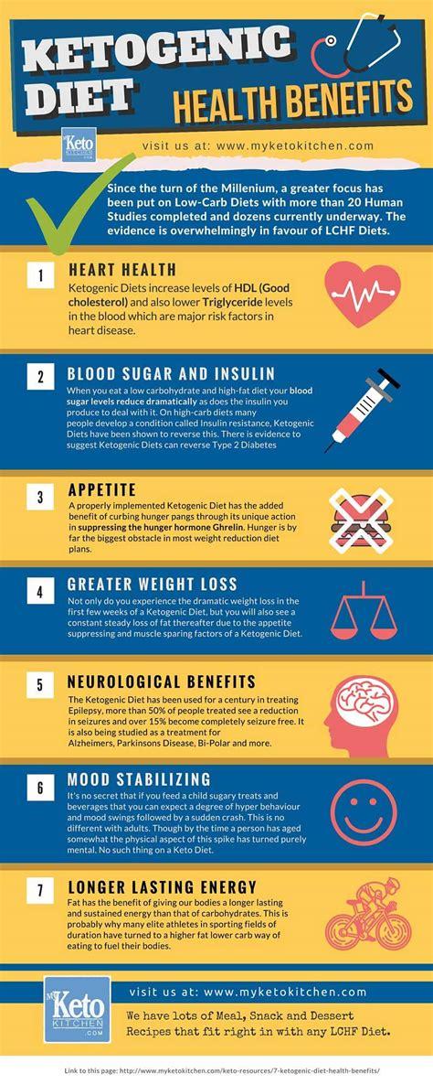 ketogenic diet health benefits infographic  keto