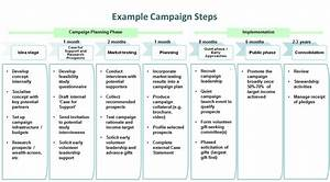 Capital campaign communications plan template templates for Campaign schedule template