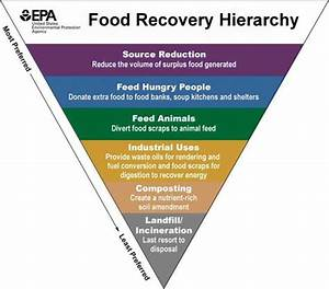 Sustainable Management Of Food US EPA