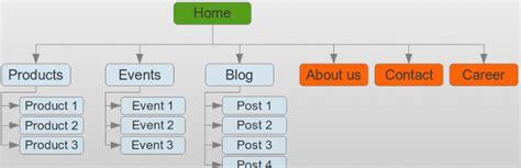 Wp Sitemap Page Wordpressorg
