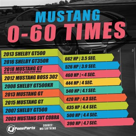 A Look At How Modern Ford Mustang 060 Times Have Improved