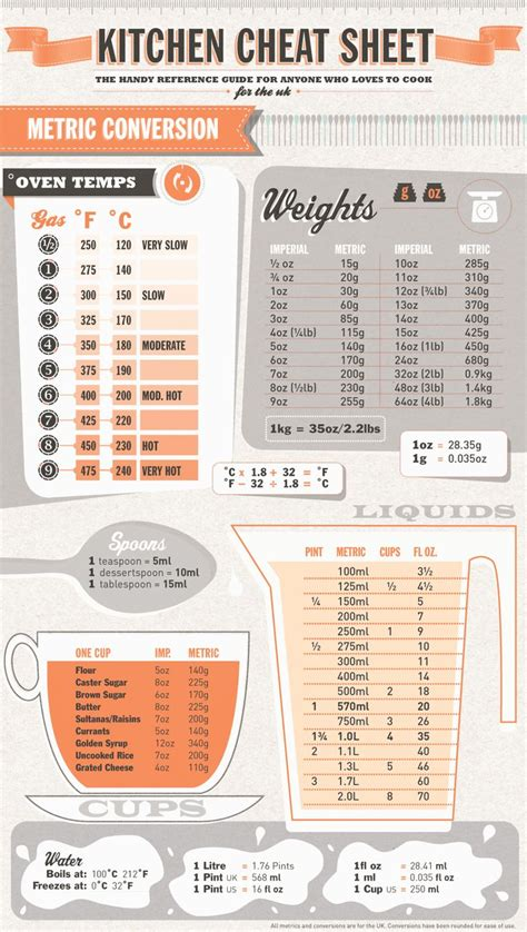 table de conversion cuisine kitchen sheet measurements design ideas o o