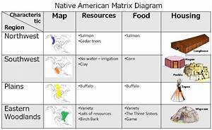 Lesson 9 - Native American Unit Review  U0026 Test