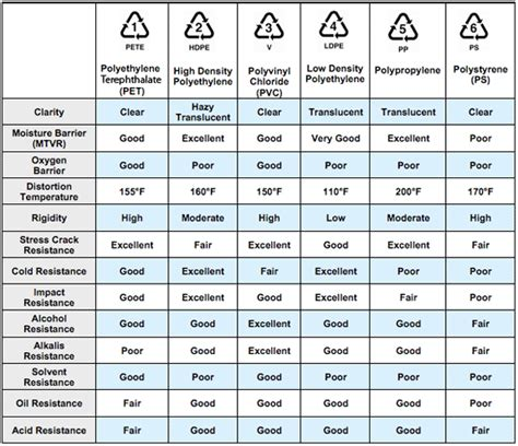 Electric Boat Pay Grades by Resin Comparison Chart Diy Jewelry Resin