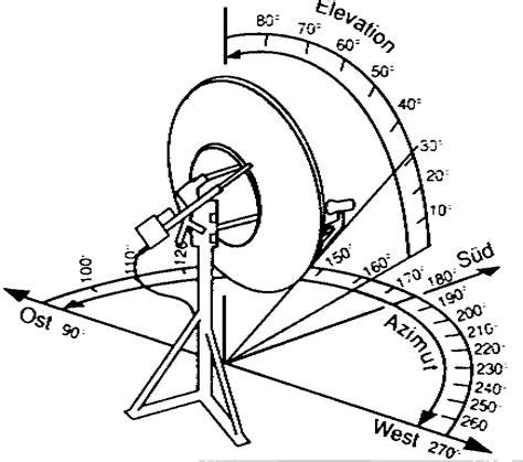 azimut und elevation