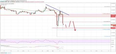 Ethereum is the base currency, bitcoin is the counter currency. Ethereum Price (ETH) Could Underperform Versus Bitcoin (BTC) - Todays Forex News