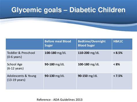 glycemic goals  diabetics