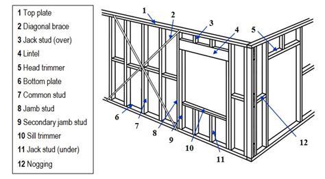 Timber Plus Toolbox Assembling Wall Frames Frame