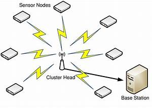 Concept Of A Cluster Of Centralised Sensor Wireless