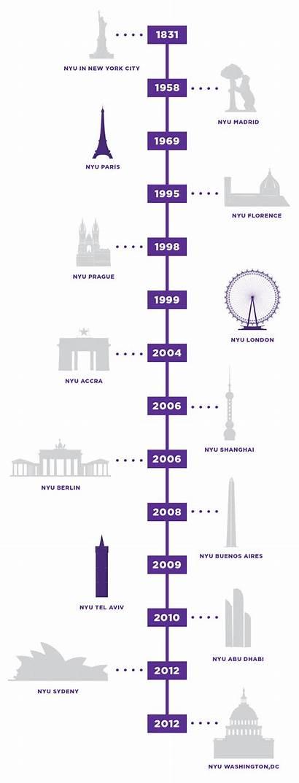 Timeline Nyu Network Global Madrid Aviv