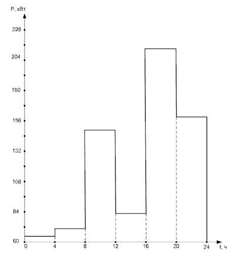 Норма энергопотребления — википедия